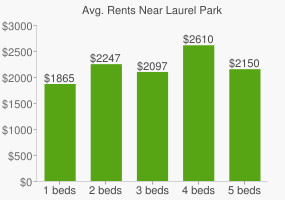 Graph of average rent prices for Laurel Park