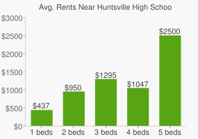 Graph of average rent prices for Huntsville High School
