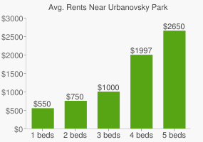 Graph of average rent prices for Urbanovsky Park