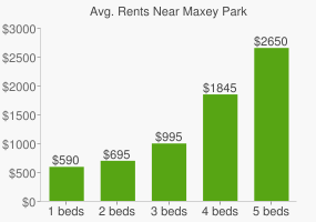 Graph of average rent prices for Maxey Park