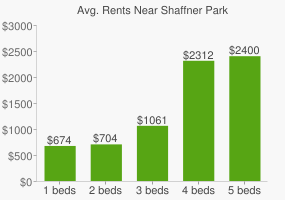 Graph of average rent prices for Shaffner Park