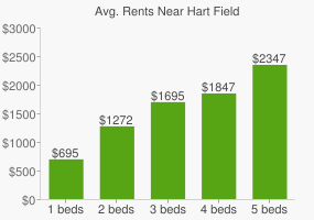 Graph of average rent prices for Hart Field