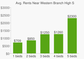 Graph of average rent prices for Western Branch High School