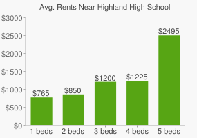 Graph of average rent prices for Highland High School