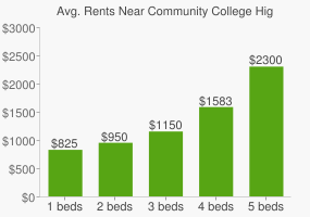 Graph of average rent prices for Community College High School South