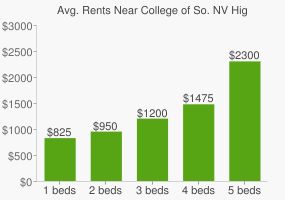 Graph of average rent prices for College of So. NV High School South