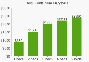 Graph of average rent prices for Marysville