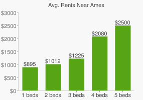 Graph of average rent prices for Ames