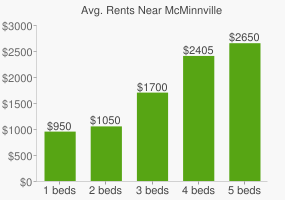 Graph of average rent prices for McMinnville