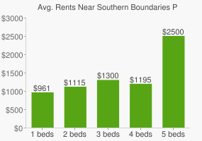 Graph of average rent prices for Southern Boundaries Park