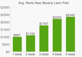 Graph of average rent prices for Beverly Lawn Park