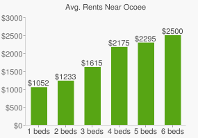 Graph of average rent prices for Ocoee