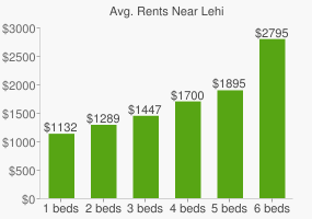 Graph of average rent prices for Lehi