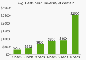 Graph of average rent prices for University of Western Australia