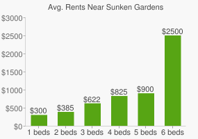 Graph of average rent prices for Sunken Gardens