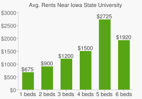 Graph of average rent prices for Iowa State University