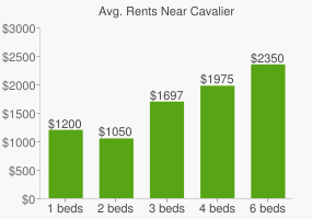 Graph of average rent prices for Cavalier