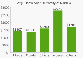 Graph of average rent prices for University of North Carolina - Chapel Hill