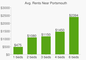 Graph of average rent prices for Portsmouth