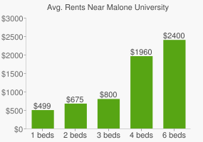 Graph of average rent prices for Malone University