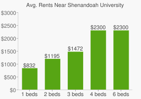 Graph of average rent prices for Shenandoah University