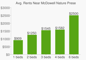 Graph of average rent prices for McDowell Nature Preserve