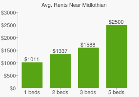 Graph of average rent prices for Midlothian