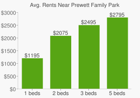 Graph of average rent prices for Prewett Family Park