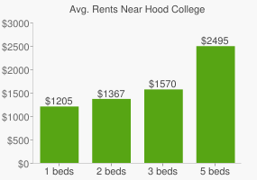 Graph of average rent prices for Hood College