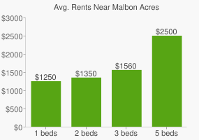 Graph of average rent prices for Malbon Acres