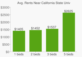 Graph of average rent prices for California State University - San Bernardino