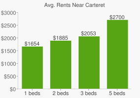 Graph of average rent prices for Carteret