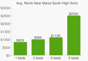 Graph of average rent prices for Maize South High School