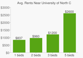 Graph of average rent prices for University of North Carolina - Wilmington