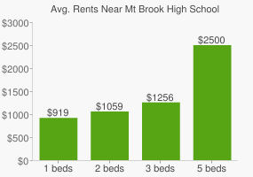 Graph of average rent prices for Mt Brook High School