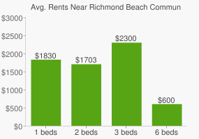 Graph of average rent prices for Richmond Beach Community Park