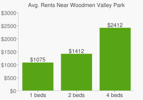 Graph of average rent prices for Woodmen Valley Park