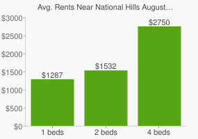 Graph of average rent prices for National Hills Augusta-Richmond County