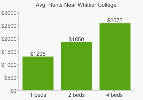 Graph of average rent prices for Whittier College