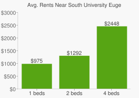 Graph of average rent prices for South University Eugene