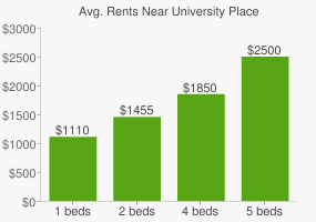Graph of average rent prices for University Place