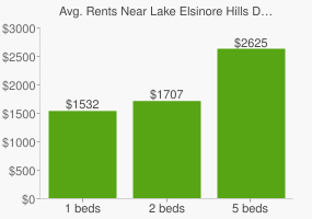 Graph of average rent prices for Lake Elsinore Hills District Lake Elsinore