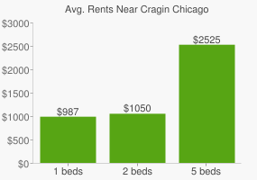 Graph of average rent prices for Cragin Chicago