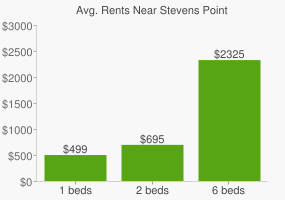Graph of average rent prices for Stevens Point