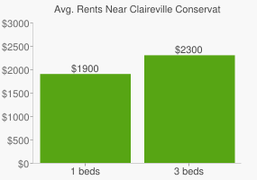 Graph of average rent prices for Claireville Conservation Area