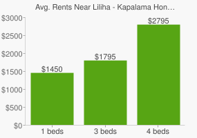 Graph of average rent prices for Liliha - Kapalama Honolulu