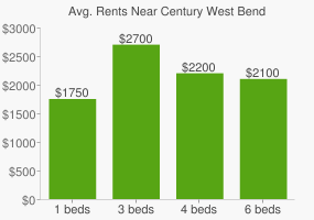 Graph of average rent prices for Century West Bend