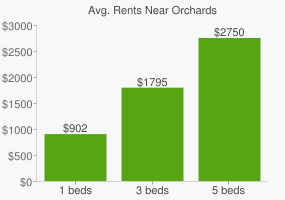 Graph of average rent prices for Orchards