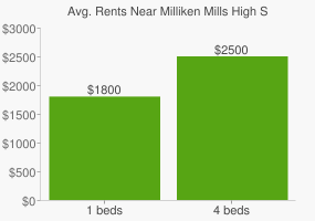 Graph of average rent prices for Milliken Mills High School