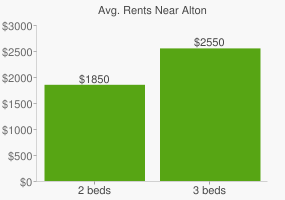 Graph of average rent prices for Alton